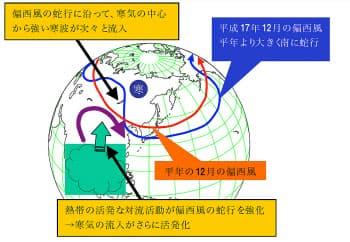 図1 偏西風の蛇行によって寒波が流入する仕組み。図は2005年(平成17年)のケース (資料:気象庁)