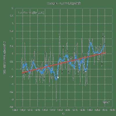 図2 近年の日本の冬(12~2月)の平均気温 (資料:気象庁)