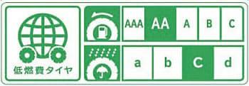 図1 低燃費タイヤのラベル  左側が低燃費タイヤであることを示す。右側上段は転がり抵抗、下段はウェットグリップの性能を示している。