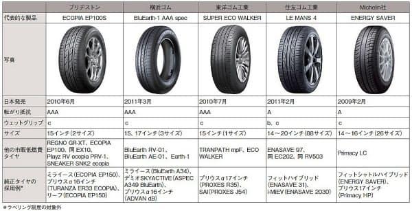 表1 主なタイヤメーカーの低燃費タイヤ