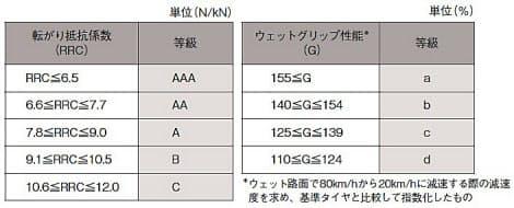 表2 転がり抵抗係数とウェットグリップ性能の等級