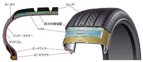 図3 タイヤの構造  トレッドにおける発熱が転がり抵抗の5割と大きい。