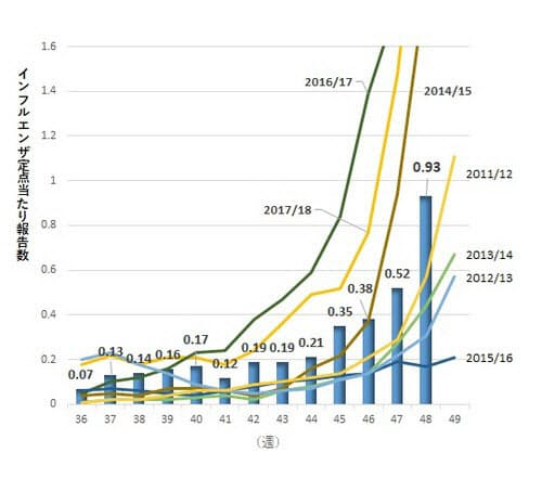 インフルエンザ定点当たり報告数の推移