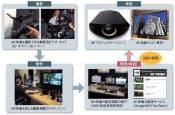 図1 超高精細映像を家庭に届ける  映像制作の現場や家庭で超高精細映像を扱う環境が整いつつある。当面の課題は、大容量の動画データをいかに家庭に届けるか。この課題を乗り越えることが、超高精細映像が家庭に入り込む際の条件になる。