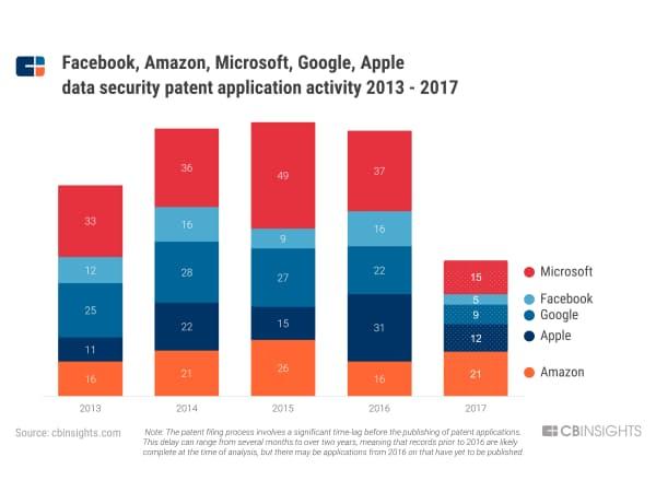 フェイスブック、アマゾン、マイクロソフト、グーグル、アップルによるデータセキュリティー分野の特許出願件数(2013~17年)