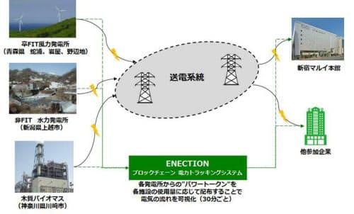 「ENECT RE100プラン」トライアルの構成(出所:丸井グループ)
