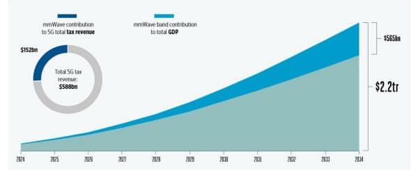 ミリ波帯を使った5GサービスによるGDPと税収への影響(出所:TMG)