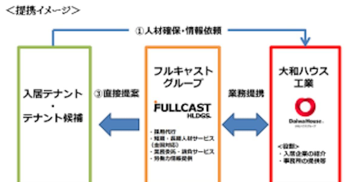 フルキャスト 埼玉