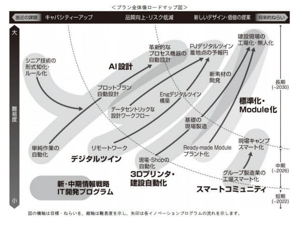 ITグランドプラン2030のロードマップ(出所:日揮)