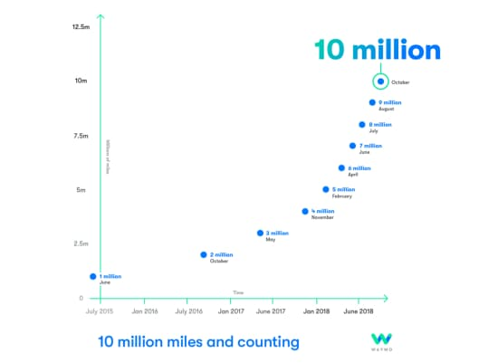 ウェイモの自動運転車の公道での走行距離、計1000万マイルに(出典:ウェイモ)