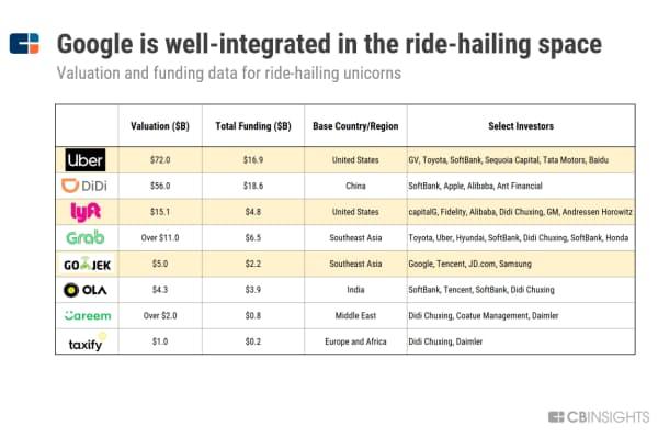 グーグル、ライドシェア分野に幅広く出資(ライドシェアのユニコーン<企業評価額が10億ドル以上のスタートアップ>の評価額と資金調達額)