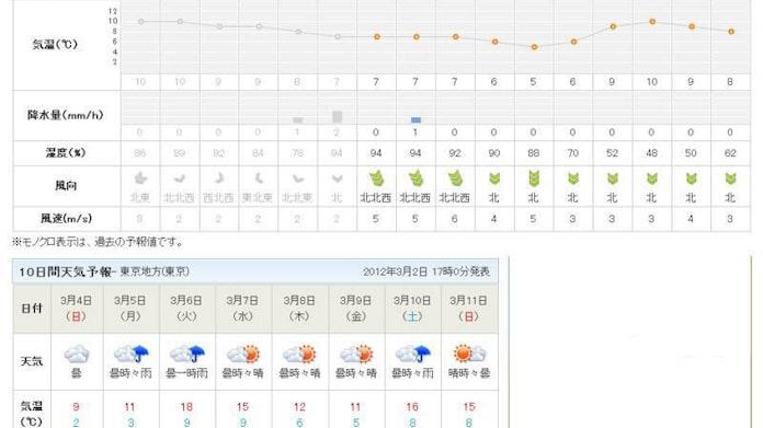 月 天気 予報 3