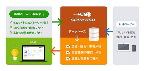 検索エンジンマーケティングツール「SEMrush」の概要(出所:オロ)