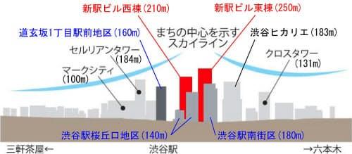 渋谷駅周辺を南側から見たスカイラインのイメージ。駅街区を頂点とした象徴性のあるスカイラインを形成する。新駅ビル(渋谷駅街区)東棟は250m級、同西棟は210m級の高さを想定している(資料:渋谷区が作成した資料にケンプラッツが加筆)