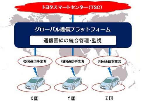 KDDIとトヨタが目指すグローバル通信プラットフォームの概念(出所:KDDI)