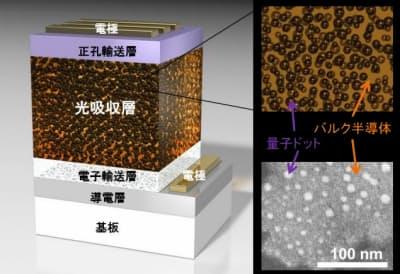 中間バンド型太陽電池のモデル構造と電子顕微鏡写真(出所:花王、東京大学、九州工業大学)