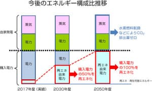富士フイルムグループのエネルギー構成比推移(出所:富士フイルムホールディングス)