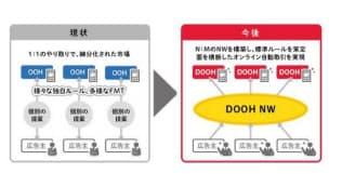 複数のデジタルOOH媒体を横断して複数の広告主が購入できるオンラインプラットフォームを構築・運営(発表資料から)