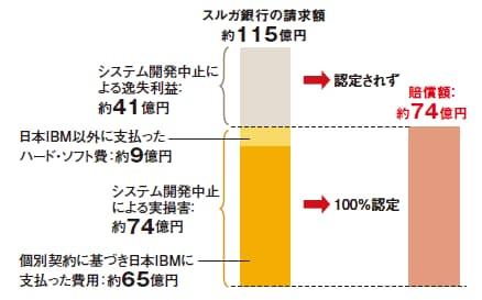 図1 スルガ銀行の請求額の内訳と、東京地方裁判所が判決で認めた賠償額  東京地裁はスルガ銀が被った実損害を100%認定した格好となった。