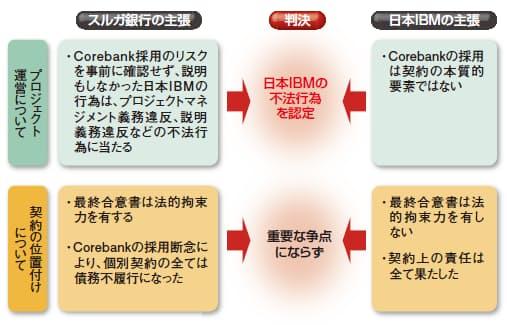 図2 東京地方裁判所による判決の骨子  日本IBMに不法行為があったと認めた。