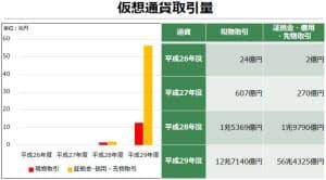 2017年度、取引量は急増(日本仮想通貨交換業協会)