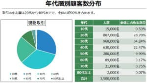 投資は20代~40代が中心(日本仮想通貨交換業協会)