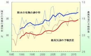 天気予報の33年間の精度(東京地方)(出所:気象庁)