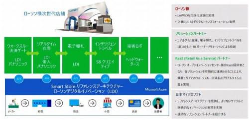 ローソンが進める未来型コンビニの概要(出所:日本マイクロソフト)