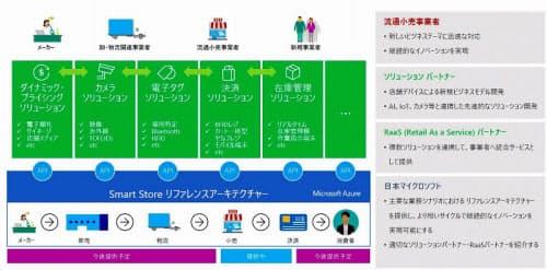 Smart Storeリファレンスアーキテクチャーの利用イメージ(出所:日本マイクロソフト)