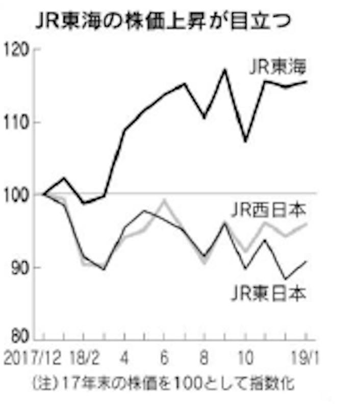 Jr 東海 株価 JR東海【9022】株の基本情報|株探(かぶたん)