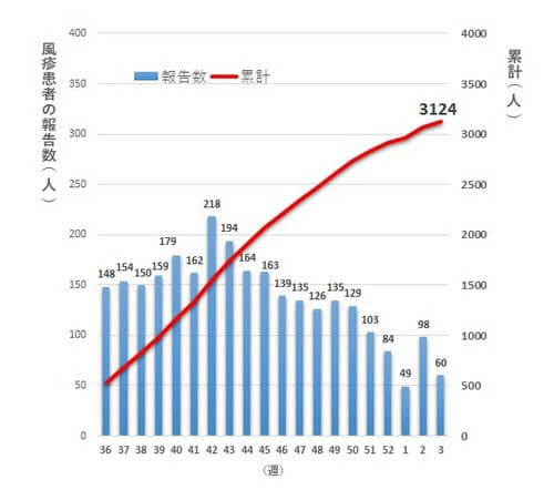 18年夏に急増した風疹の流行状況