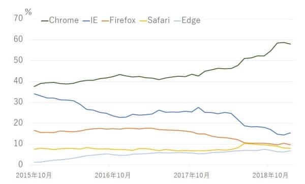 日本国内のパソコン向けウェブブラウザーのシェアの推移(「StatCounter」のデータを基に作成)