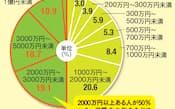 図1 60歳以上の人の現在の金融資産額(「日経マネー」個人投資家調査 2012年版の結果。図2、図3も同様)
