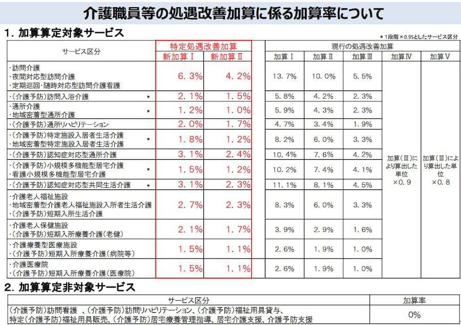 介護報酬改定案が決定、特定処遇改善加算を創設: 日本経済新聞