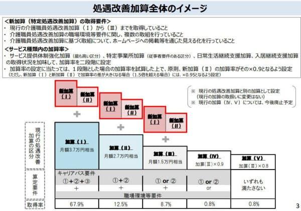 介護職員等特定処遇改善加算の算定要件などのイメージ(出典:第168回介護給付費分科会[2019年2月13日]資料)