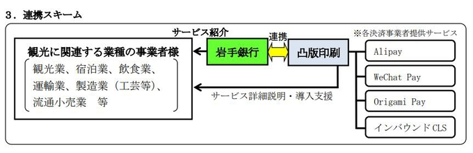 岩手 銀行 金融 機関 コード