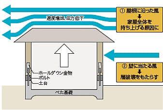 竜巻の突風が屋根上部で速度を増し、圧力が低下する。そのため、建物を上部に持ち上げる力が発生する(資料:日経アーキテクチュア)