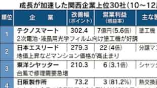関西企業7社に1社が増益率拡大、逆風下成長に3つの足場 10~12月期