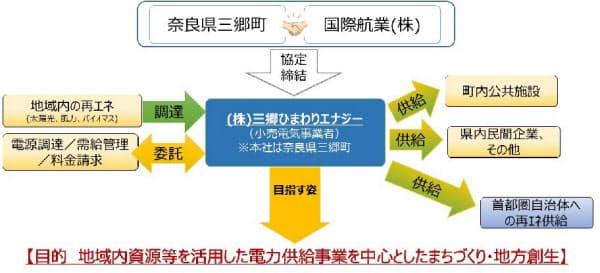 小売電気事業者「三郷ひまわりエナジー」の事業スキーム(出所:日本アジアブループ)
