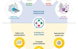 システムにおけるイノベーションが電力分野の転換を実現する。エネルギーシステムの柔軟性が増加し太陽光や風力といった変動型の再エネの比率が高まる一方、システム全体のコストを低減可能としている(出所:IRENA)