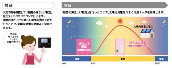 太陽光の余剰電力を使った「昼運転」のイメージ(出所:東芝キヤリア)