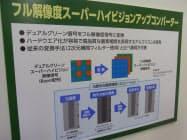 図3 アップコンバート処理の説明パネル