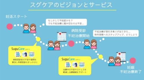 スグケアのビジョンとサービスのイメージ