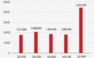 フィッシングサイトに誘導された利用者数の推移(日本国内)(出所:トレンドマイクロ)
