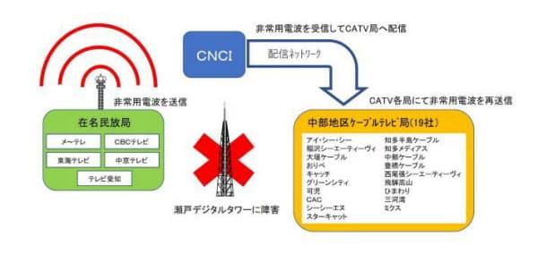 協定に基づく連携の概要(出所:名古屋テレビ放送)