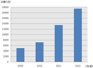 図1 家庭用燃料電池システムの国内導入台数の推移  ほぼすべてが固体高分子型燃料電池(PEFC)である。2012年度の値は見込み。(作成:テクノアソシエーツ)