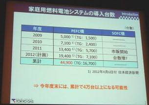 図2 第19回燃料電池シンポジウムで東京ガスが示したエネファームの導入台数 (写真:テクノアソシエーツ)
