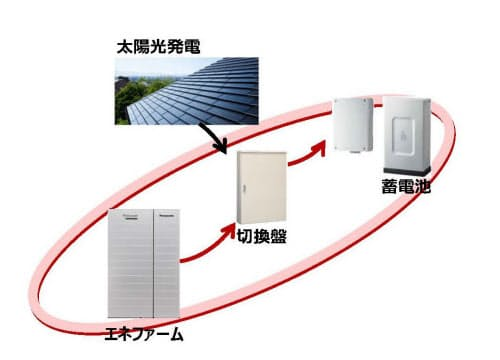 全天候型3電池連携システムのイメージ(出所:大和ハウス工業)