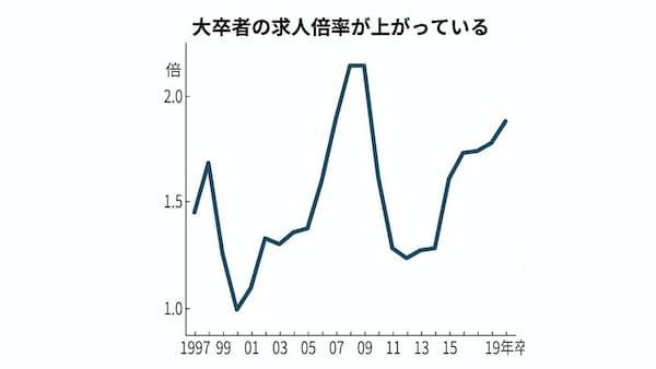 新卒採用とは 日本企業、「横並びで一括」に限界