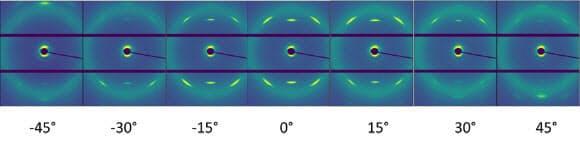 試験片を軸方向(方位角)に回転させたときのX線回折像の変化(出所:住友ゴム工業)